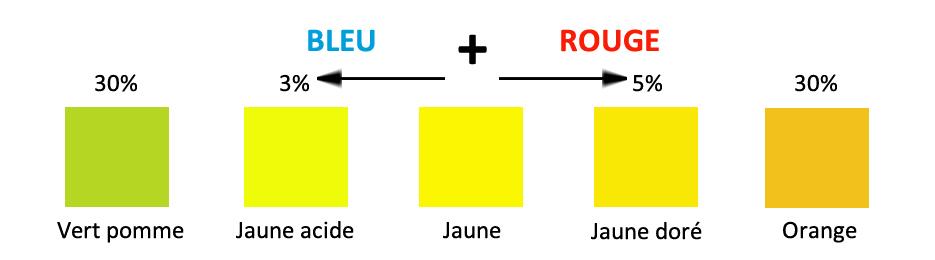 ajouter de bleu ou de rouge, sur un jaune