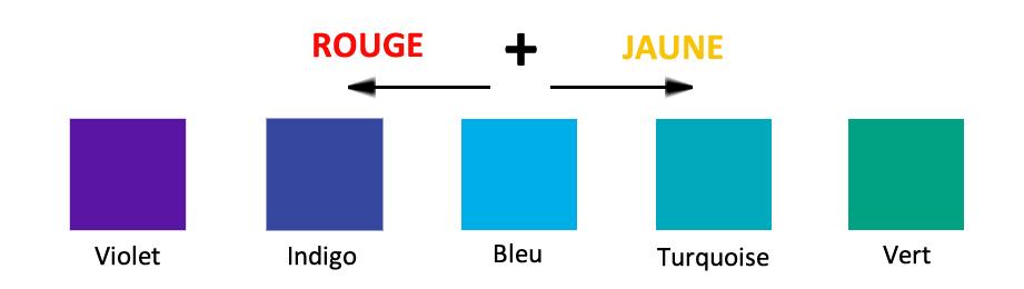 ajouter du rouge ou du jaune pour réchauffer un bleu