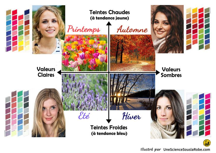4 saisons color me beautiful
